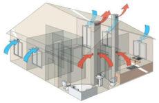 Естественная вентиляция: На каких принципах она работает